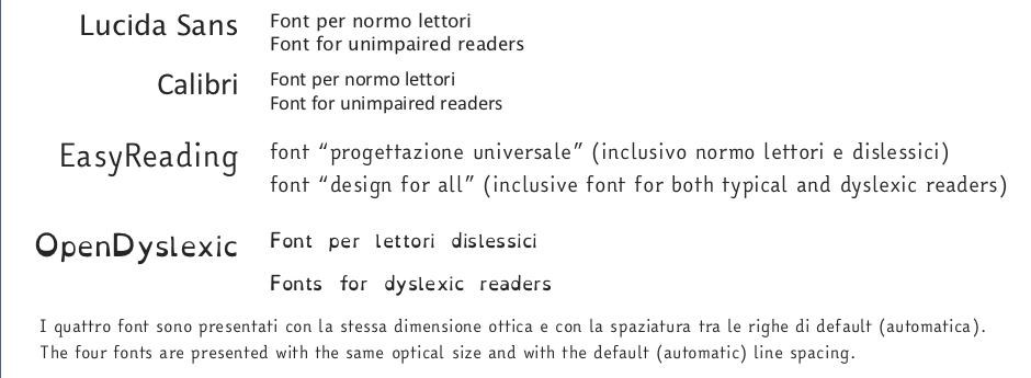 Lucida Sans, Calibri, Easyreading e OpenDyslexic.